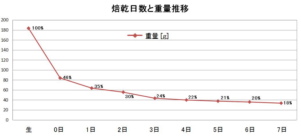 焙乾日数と重量推移データ